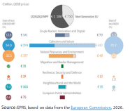 Figure 1 − Breakdown of the Commission's May 2020 proposals on the MFF and NGEU