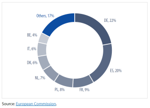 Leading producers of pig meat in the EU-27, 2019 (%)