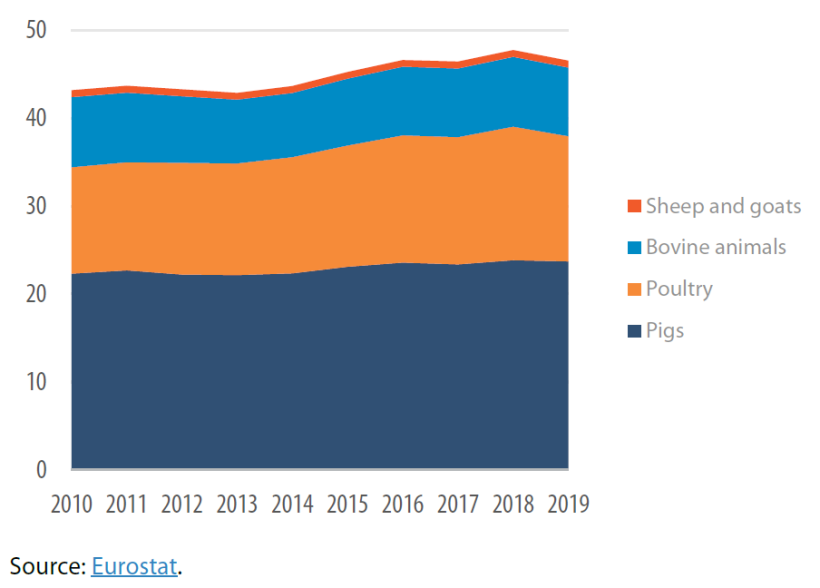 Pig meat production compared with other types of meat production in the EU-28, 2010-2019 (million tonnes)