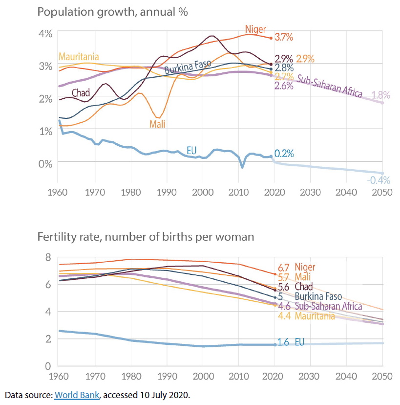 G5 Sahel countries' fast population growth