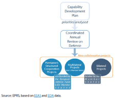 Interaction between CARD, PESCO and the EDF