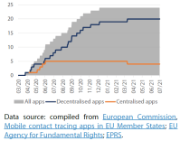 Number of contact tracing apps developed/endorsed by EU/Schengen countries