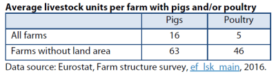 Average livestock units per farm with pigs and/or poultry