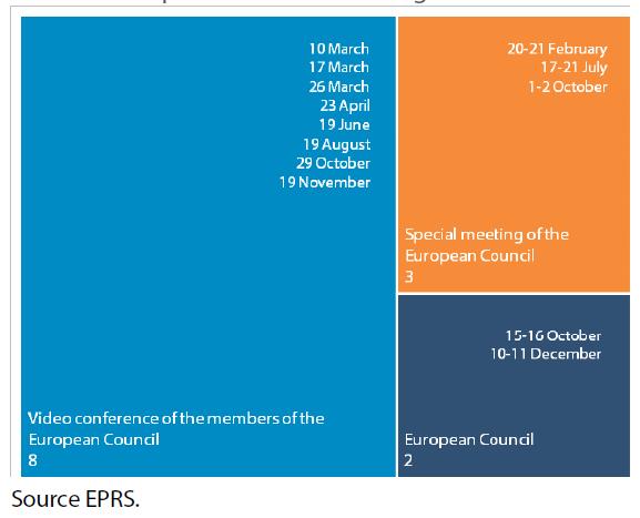 Chart 2: European Council meetings in 2020