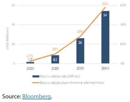 Global electric vehicles sales and share of all new cars sold