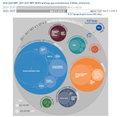 2014-2020 MFF, 2021-2027 MFF, NGEU and top-ups (commitments, € billion, 2018 prices)