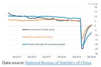 Figure 1 – China's V-shaped recovery