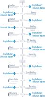 Figure 15 – Key Franco-German interactions as reported on Twitter by Emmanuel Macron and Angela Merkel