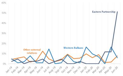 Figure 17 – Average EU leaders' tweets on external relations, January 2019-June 2020
