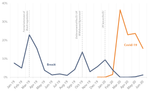 Figure 19 – Average number of EU leaders' tweets on Brexit and Covid 19, January 2019-June 2020