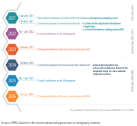 Figure 26 – Roadmap for the introduction of new own resources