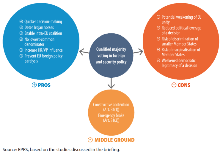 Figure 1 – The pros and cons of QMV in foreign and security policy