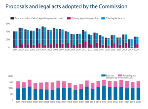 Proposals and legal acts adopted by the Commission