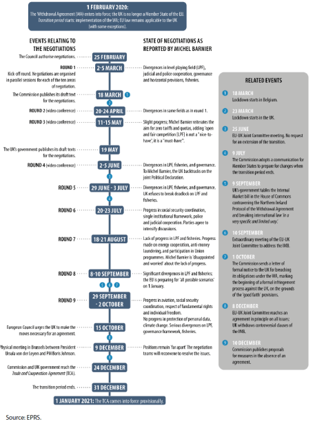 Timeline of the negotiations