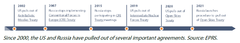 Arms control, confidence and security building measures timeline