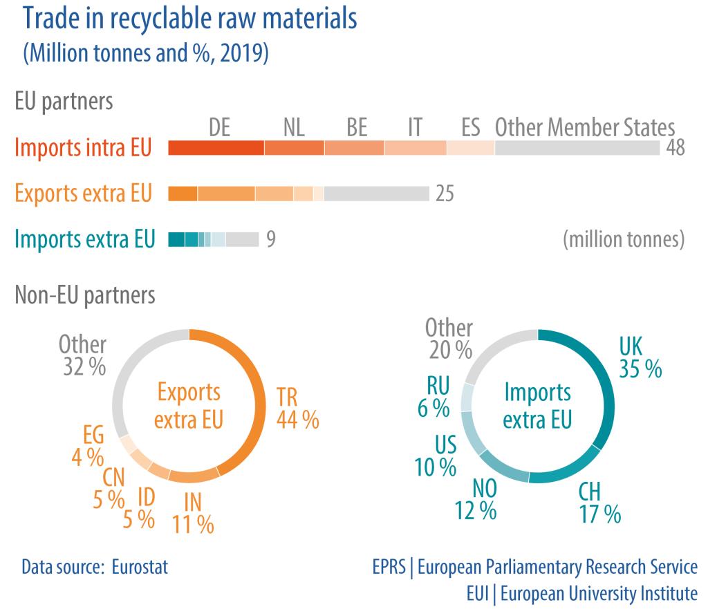 Living in the EU: Circular economy