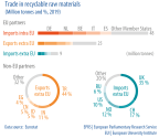 Trade in recyclable raw materials (Million tonnes and %, 2019)