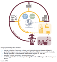 Energy system integration for a climate-neutral energy system