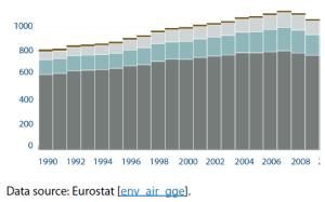 Evolution of EU transport CO2 emissions, 1990-2018