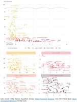 Fertility versus GDP per capita