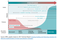 General overview of funding (2014 2020) according to R&I activities