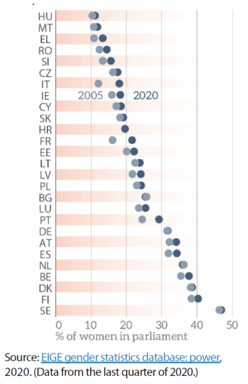 Share of women in national parliaments (both houses)