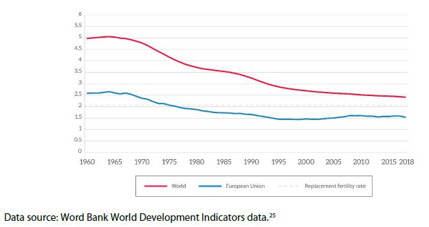Total fertility rate (births per woman)