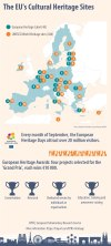 Getting to know the EU's cultural heritage sites