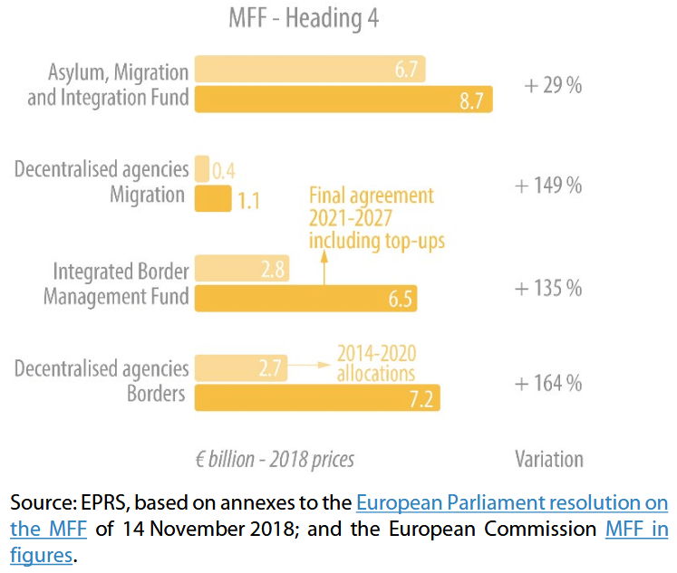 Components of Heading 4: Final agreement, including top-ups, and 2014 2020 allocations (€ billion, rounded, 2018 prices, EU 27)
