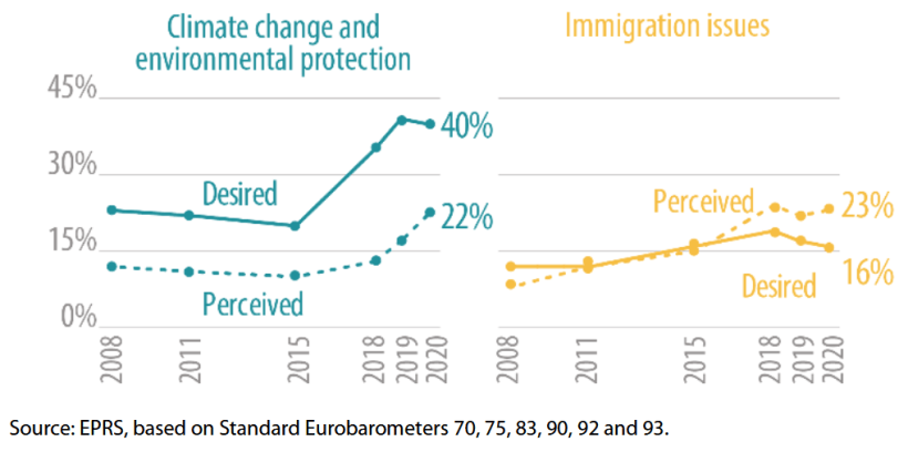 Perceived and desired EU budget expenditure on climate/environment and immigration (% of respondents)