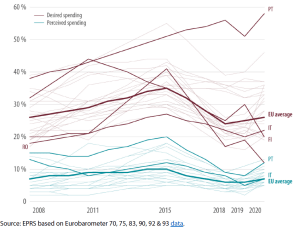 Perception of and preference for EU budget spending on employment, social affairs and public health, 2008-2020