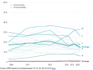 Perception of and preference for EU budget spending on administrative and personnel costs and buildings, 2008-2020