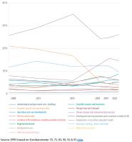 Preference for EU budget spending over time, 2008-2020