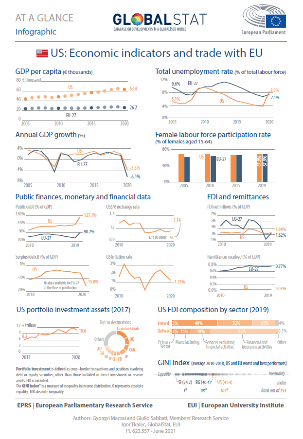 US: Economic indicators and trade with EU