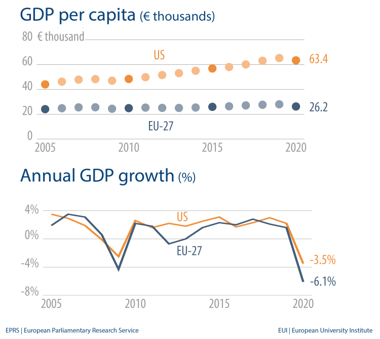 GDP per capita (€ thousands) Annual GDP growth (%)