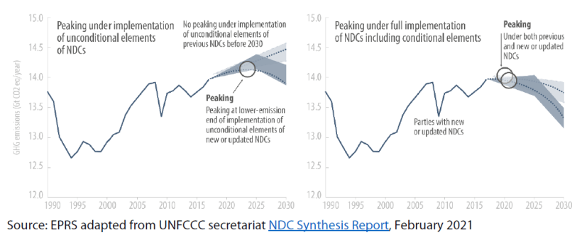 Historical and projected total GHG emissions according to NDCs