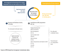 Figure 1 – Overview of the recovery plan for Europe, € billion, current prices.