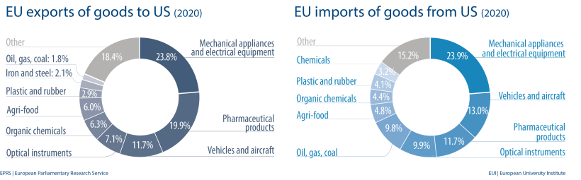 EU exports and imports of goods to US (2020)