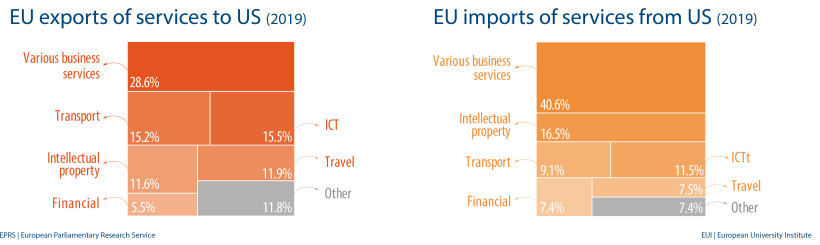 EU exports and imports of services to US (2019)
