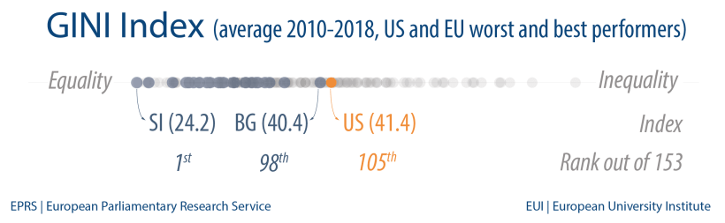 GINI Index (average 2010-2018, US and EU worst and best performers)