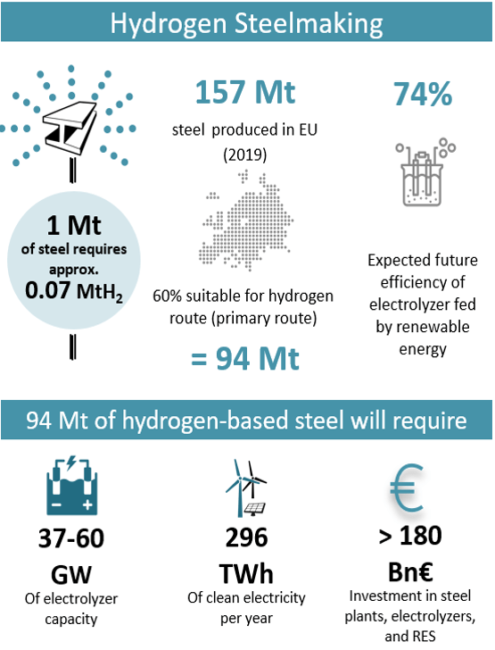 New STOA study 'Carbon-free steel: Cost reduction options and usage of existing gas infrastructure'