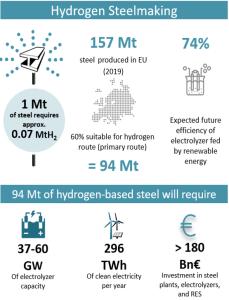 hydrogen steel making