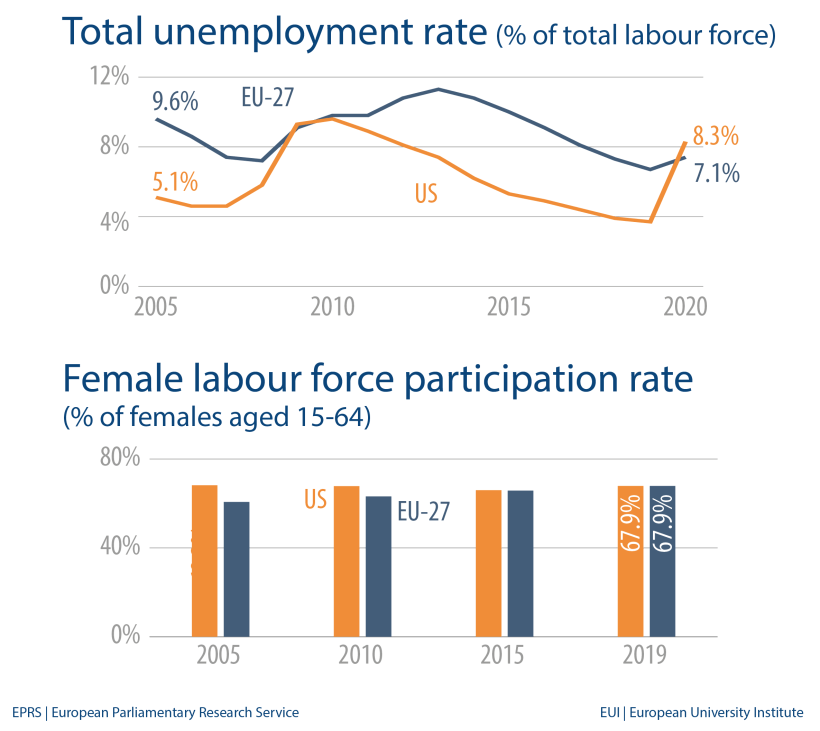 Total unemployment rate (% of total labour force) Female labour force participation rate (% of females aged 15-64)
