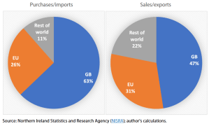 Northern Ireland purchases/imports and sales/exports, 2018