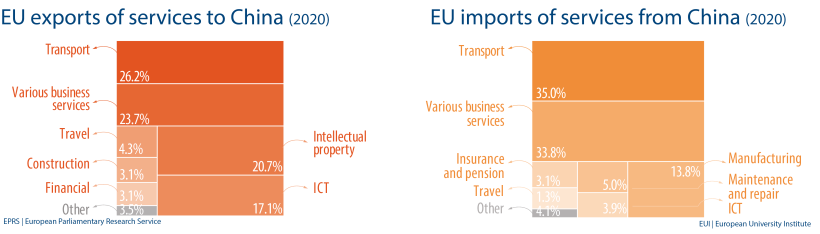 EU exports of services to China - EU imports of services from China (2020)
