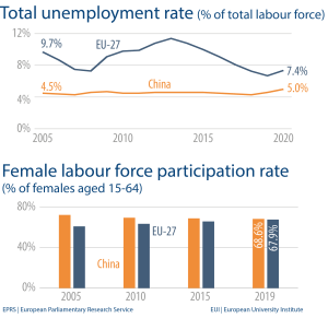 Total unemployment rate (% of total labour force) - Female labour force participation rate