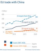 EU trade with China