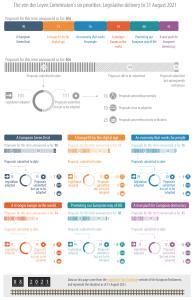 The von der Leyen Commission's six priorities: Legislative delivery to 31 August 2021