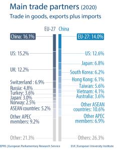 Main trade partners (2020)