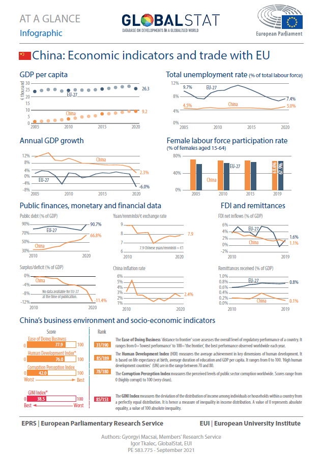 China: Economic indicators and trade with EU